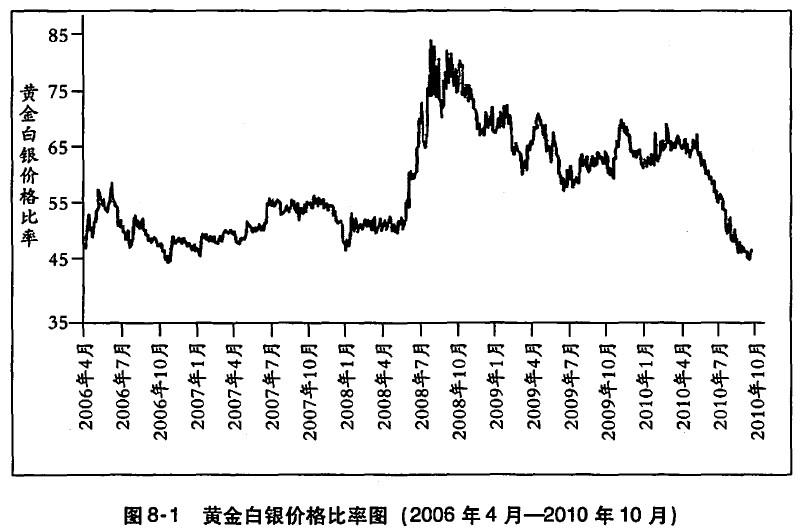 黄金投资从入门到精通# 交易黄金/白银比率