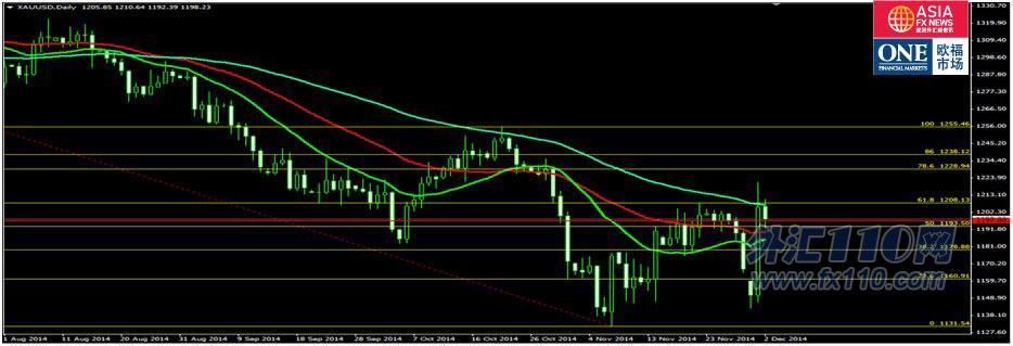 欧福市场:11月全球制造业集体滑坡 油价暴跌